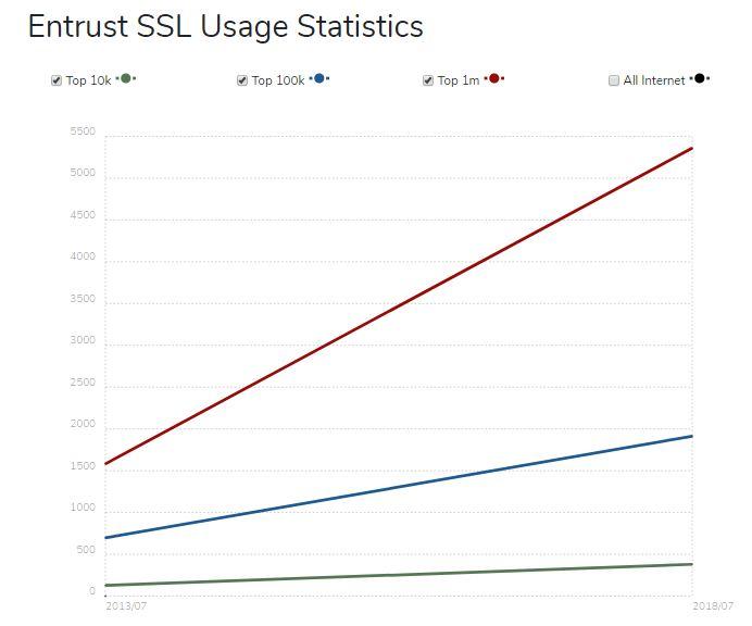 Entrust ssl market share