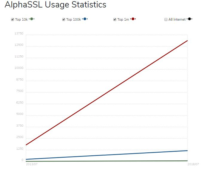 alphassl usage