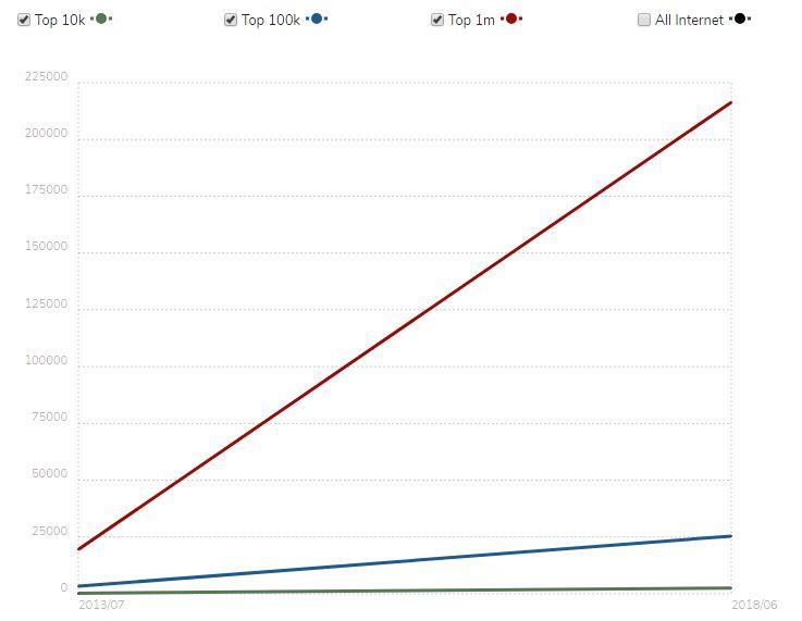 Comodo SSL Usage Statistics